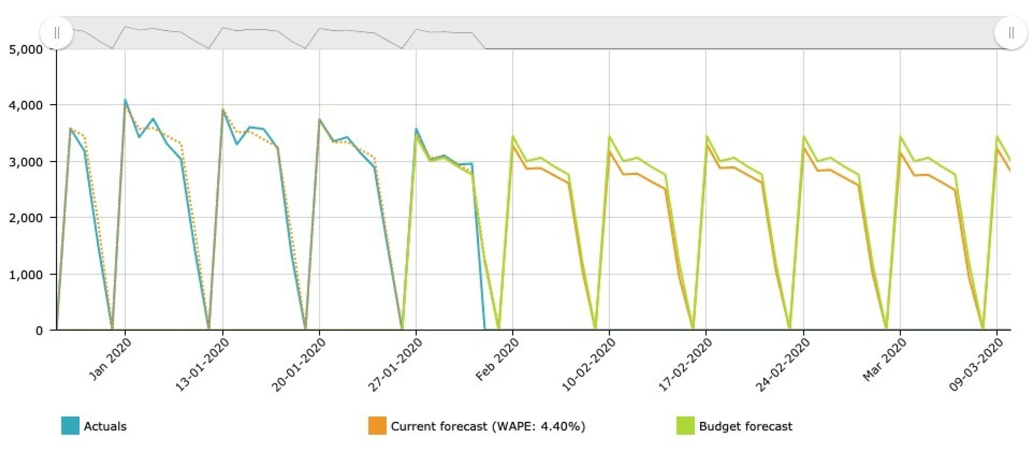 CCforecast screenshot