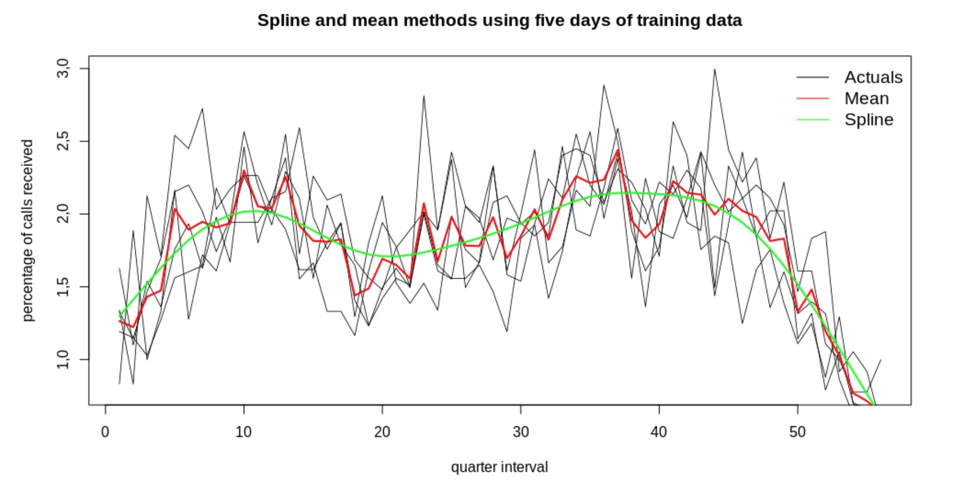 Spline and mean methods using five days of training data